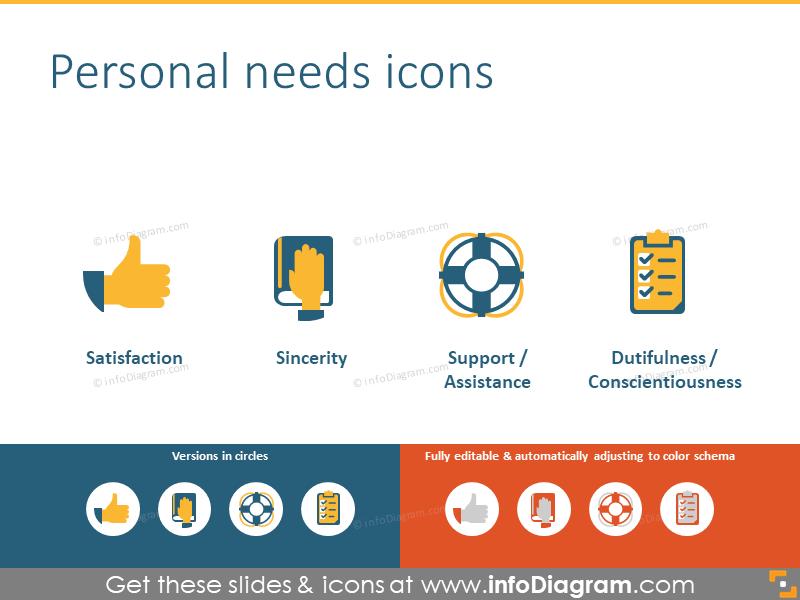 Personal needs: satisfaction, support, sincerity, dutifulness