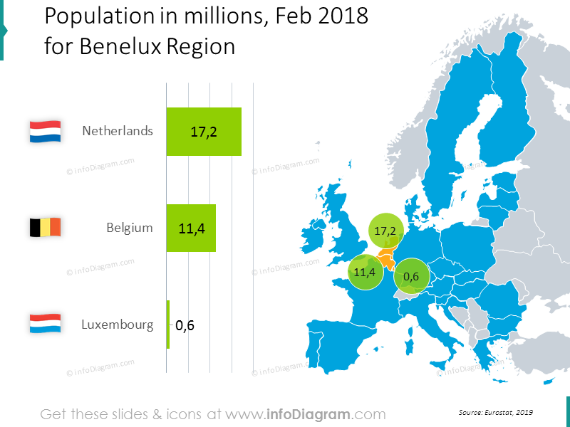 population-netherlands-belgium-luxembourg-europe-chart-ppt-map