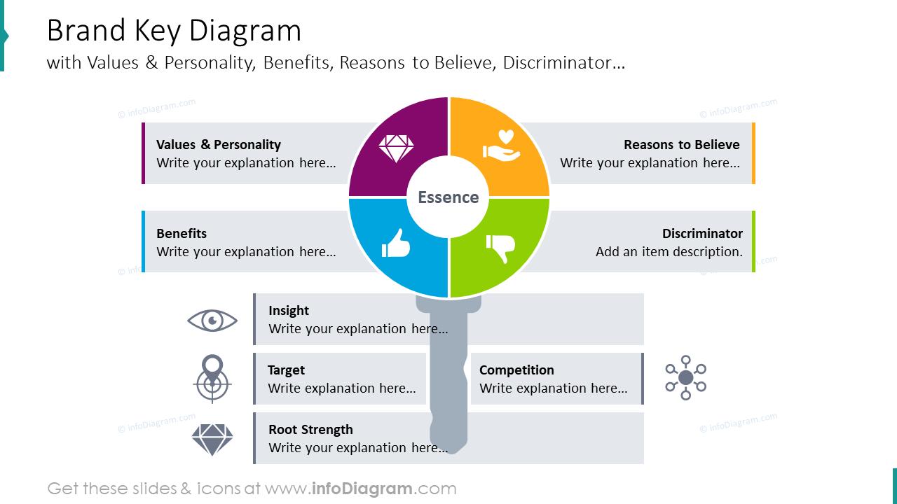 Brand key diagram
