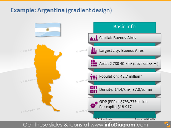 Argentina PowerPoint Map Flag Area Population GDP data