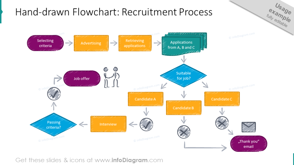 Recruitment process illustrated with hand drawn flowchart