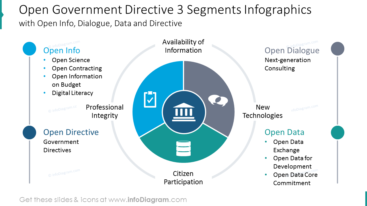 Open government directive with 3 segments graphics