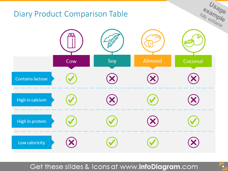Dairy Product Comparison Table - usage example