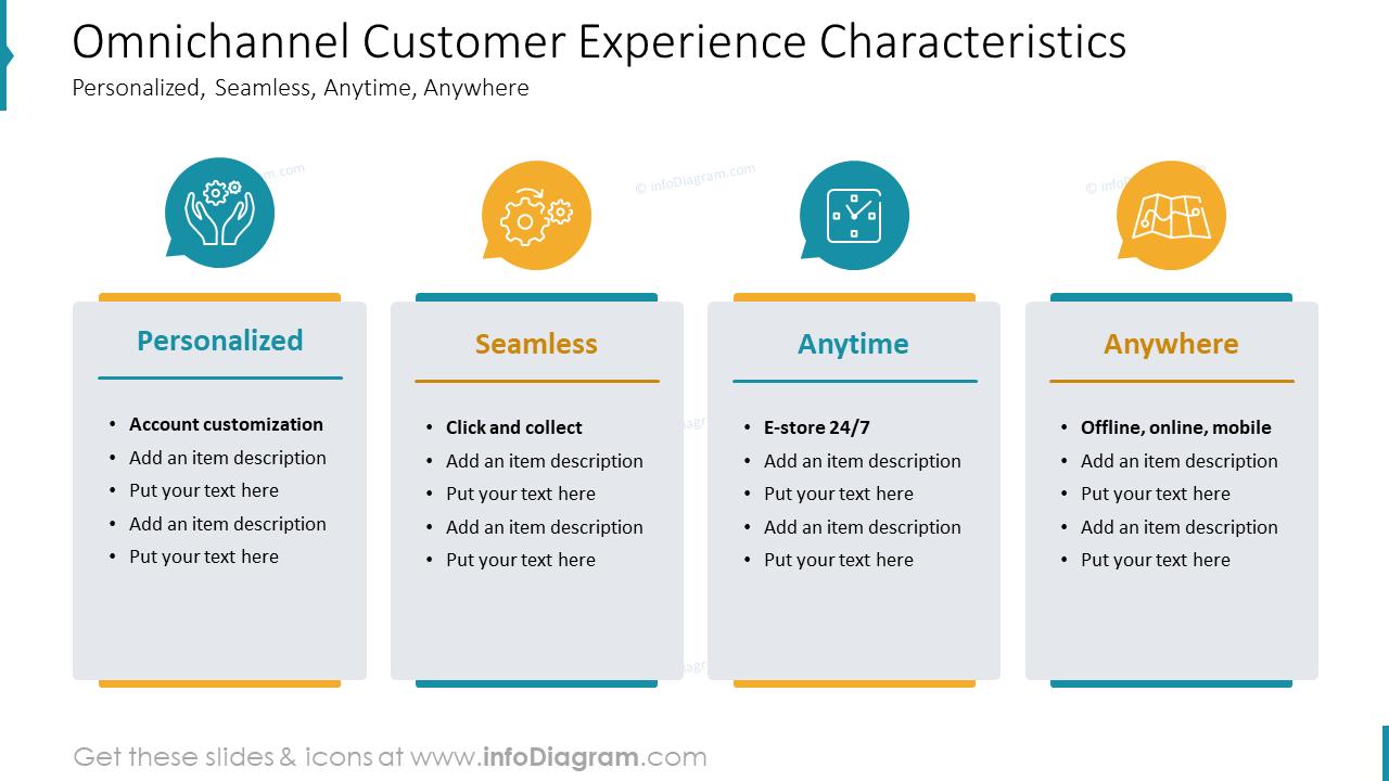 Omnichannel Customer Experience Characteristics