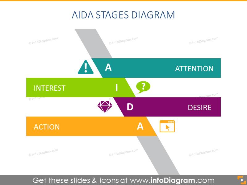 AIDA Stages Diagram