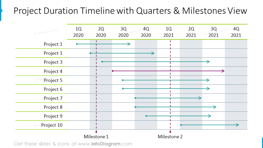 Product duration outline timeline with quarters and milestones view