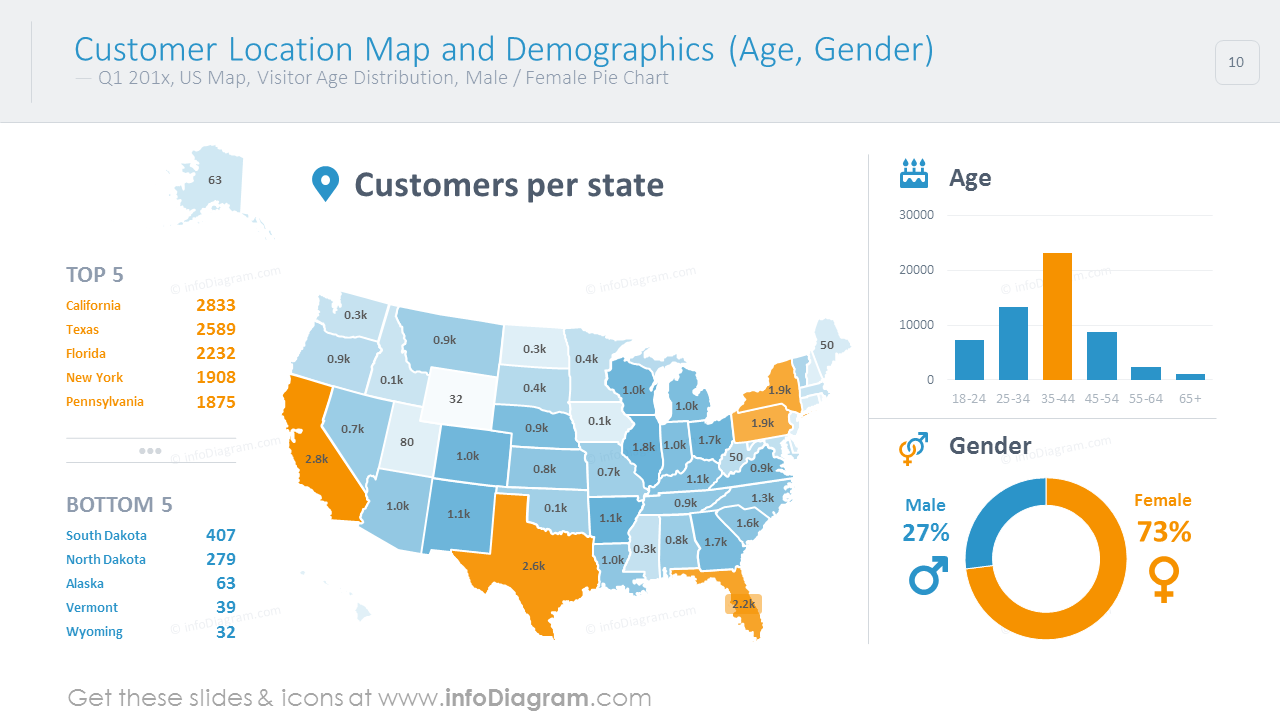 Customer location map illustrated with values, bar and circle charts