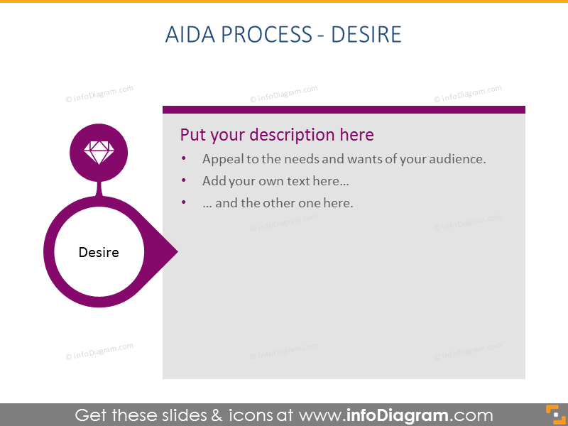 AIDA Process - Desire