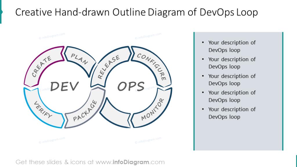 Hand-drawn Outline Diagram of DevOps Loop