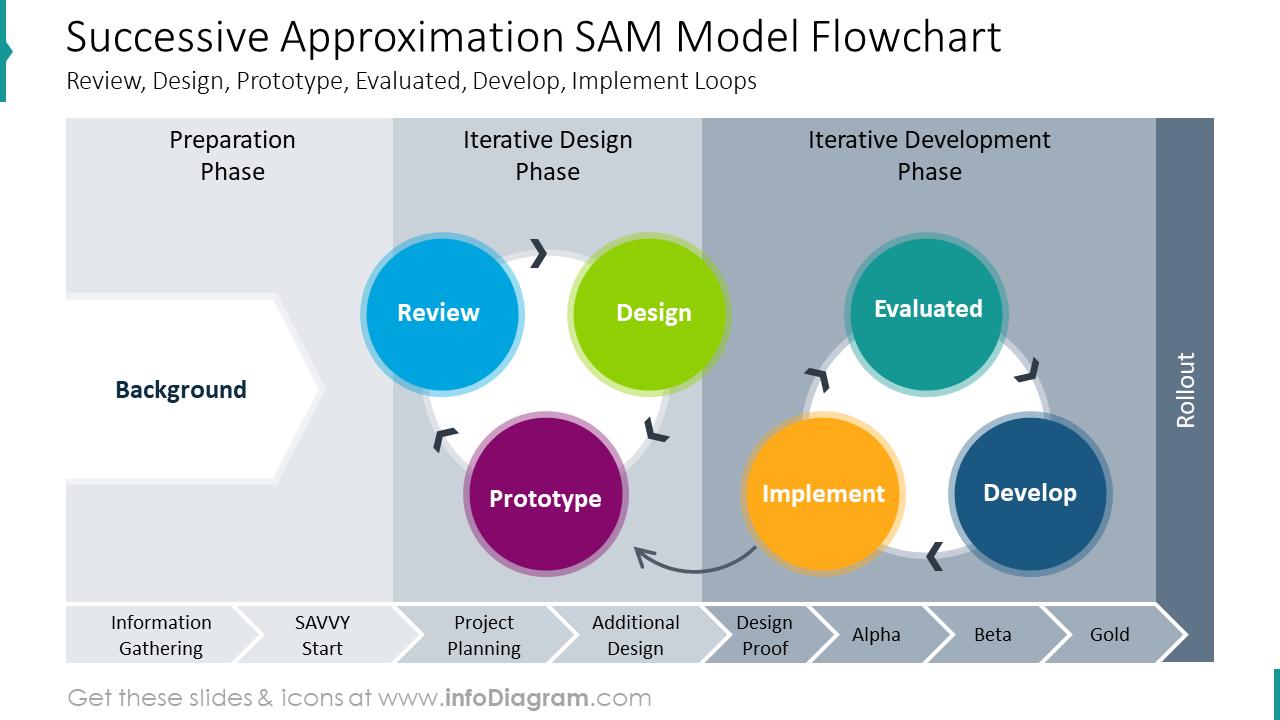 Successive approximation SAM model flowchart