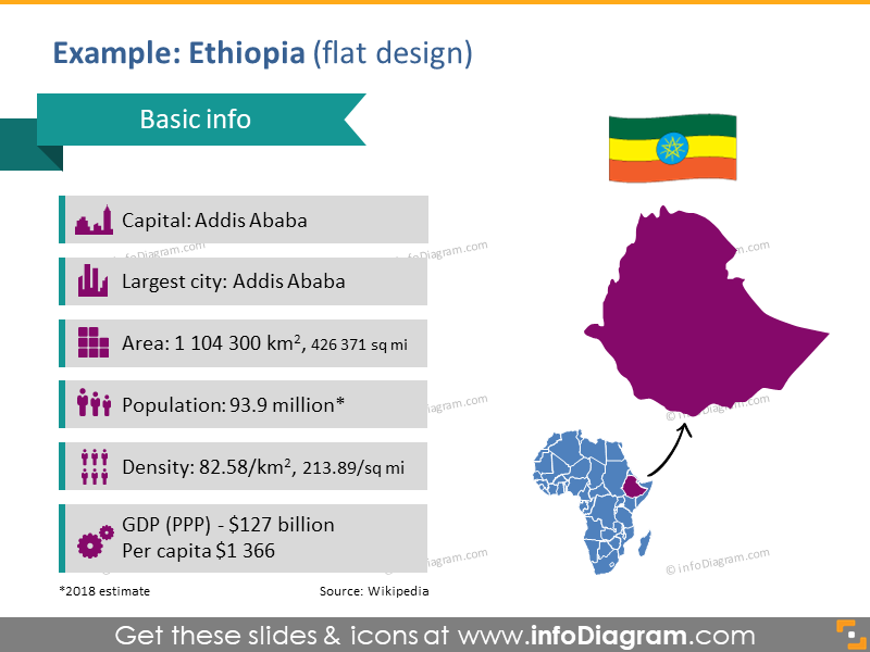 Ethiopia flag PPTX Maps symbol Capital Population Density