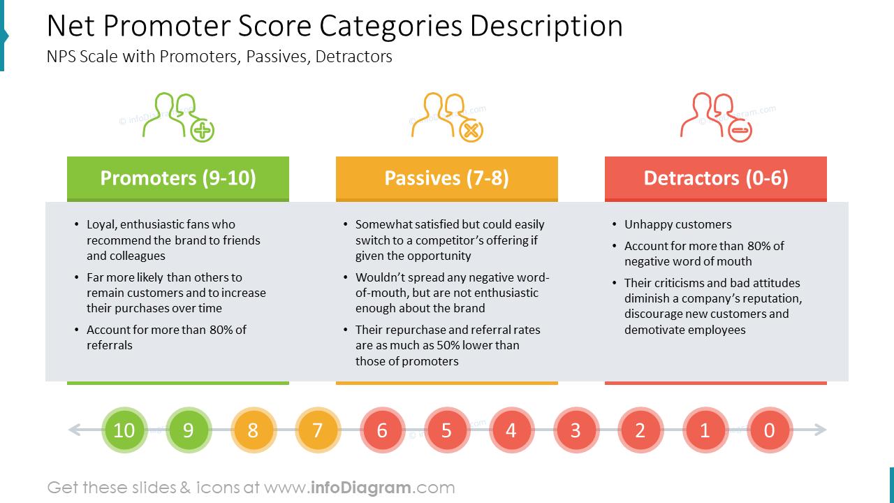 Net Promoter Score Categories Description: NPS Scale with Promoters, Passives, Detractors