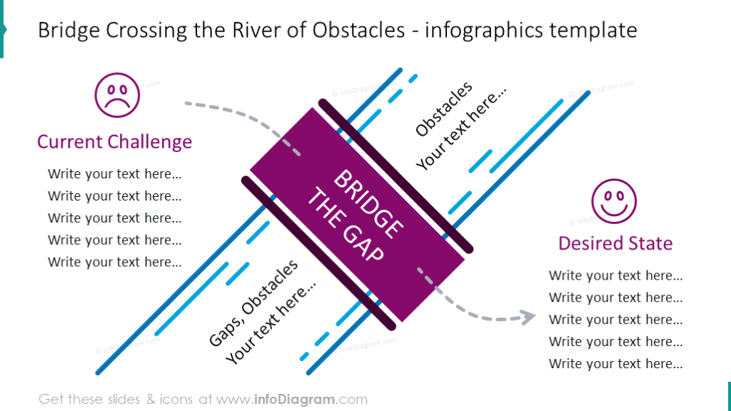Bridge crossing the river for showing current challenge and desire state