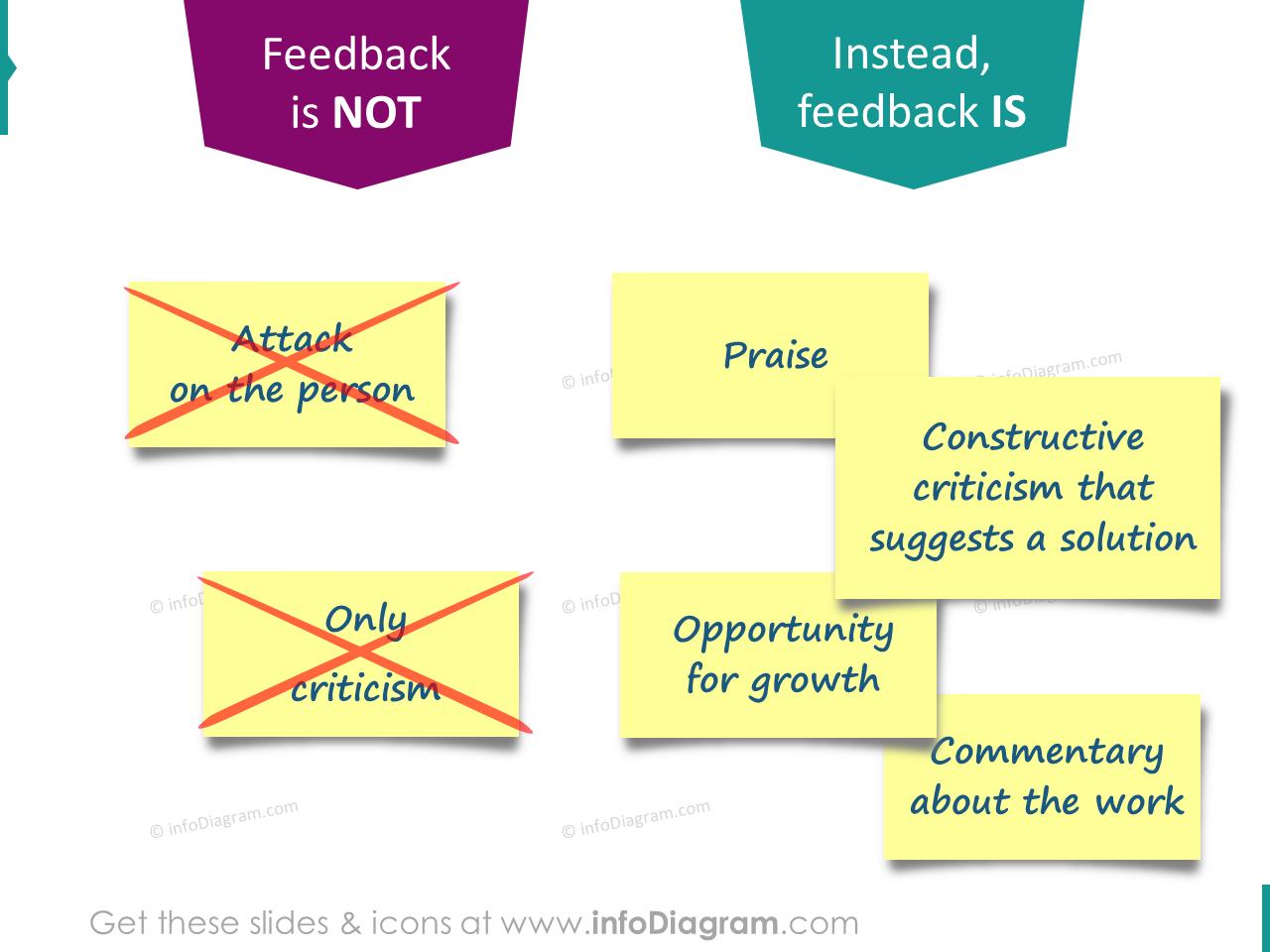 good bad feedback praise constructive criticism ppt cards