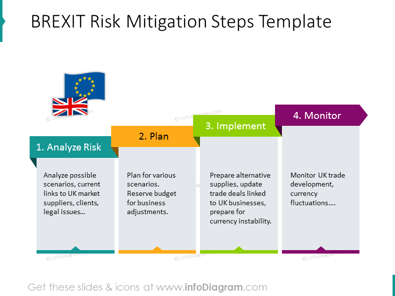 BREXIT risk mitigation steps illustrated with colorful diagram and description