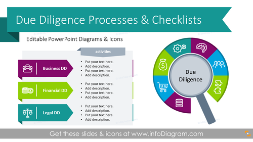 Due Diligence Process, Types, Checklists Diagrams (PPT Template)