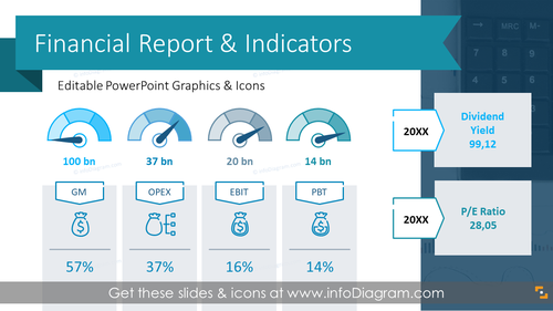Financial Report and Performance Indicators Presentation (PPT Template)