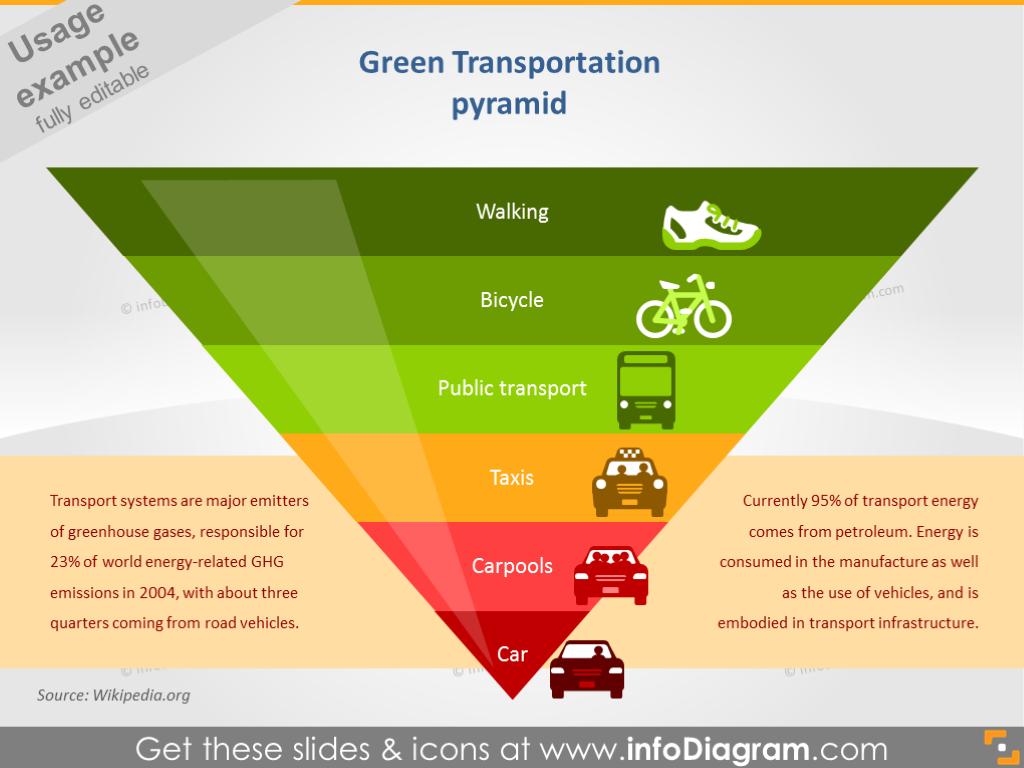 Green Transportation Pyramid