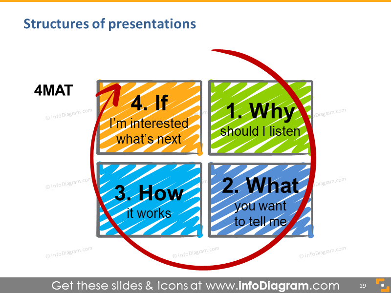talk 4mat structure why what how if hand drawn scribble illustration schema ppt