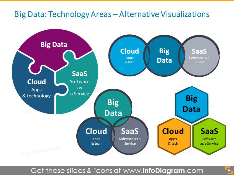 Big Data Visuals SaaS Cloud schema