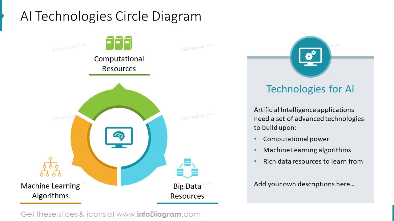 AItechnologies circle diagram with text description