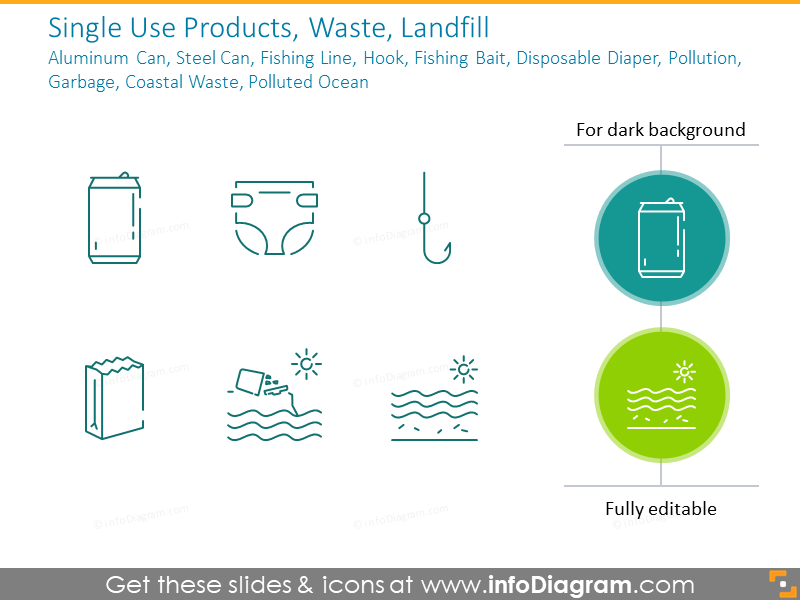 Single Use Products, Waste, Landfill