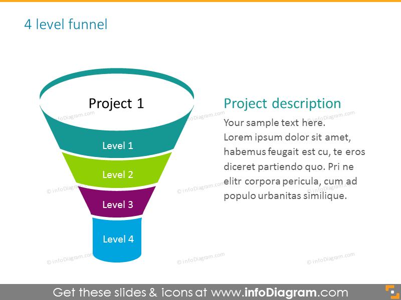 4 level sales funnel with project description