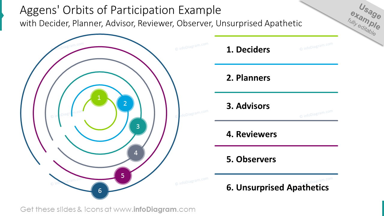 Aggens' orbits of participation template