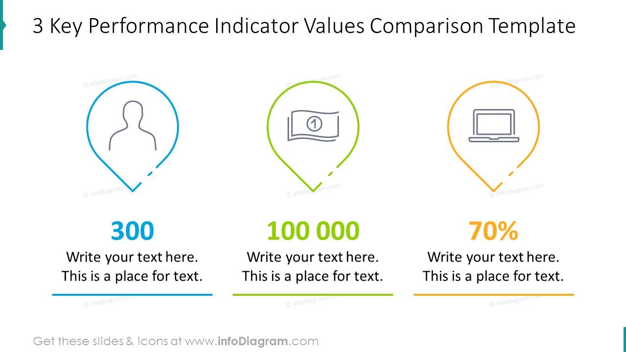 Three key performance indicator values comparison template