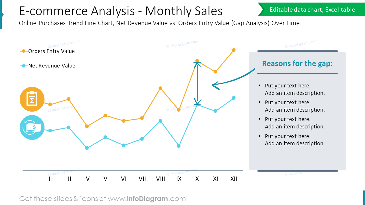 E-commerce Analysis - Monthly Sales Online Purchases Trend Line Chart, Net Revenue Value vs. Orders Entry Value (Gap Analysis) Over Time