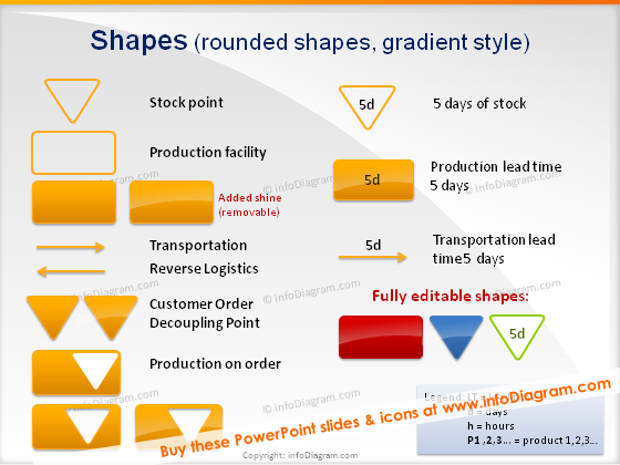 scm diagram production facility on order lead time powerpoint yellow