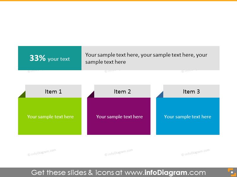 KPI summary slide for 3 items with one main description