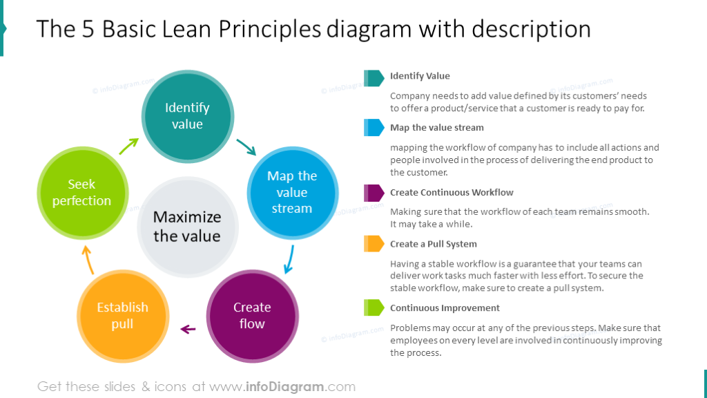 Management principles illustrated with five items diagram with description