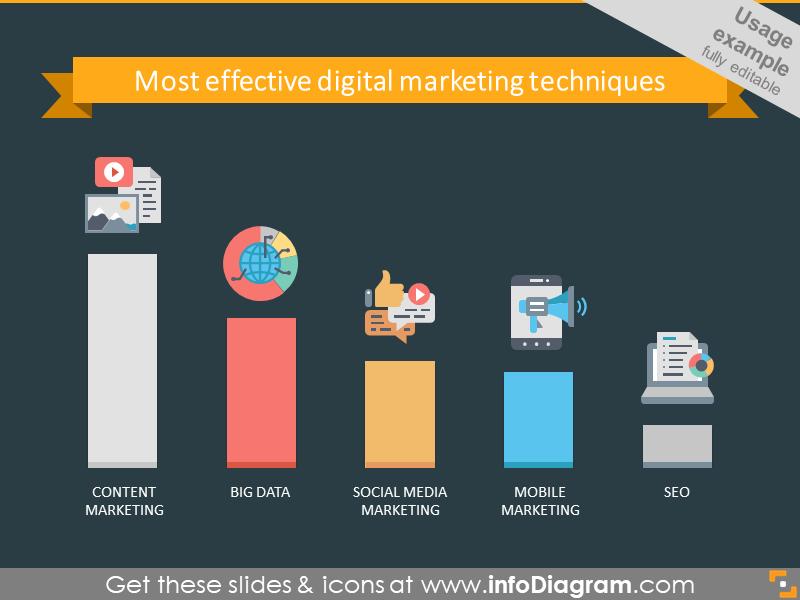 Digital marketing diagram illustrated with bar chart