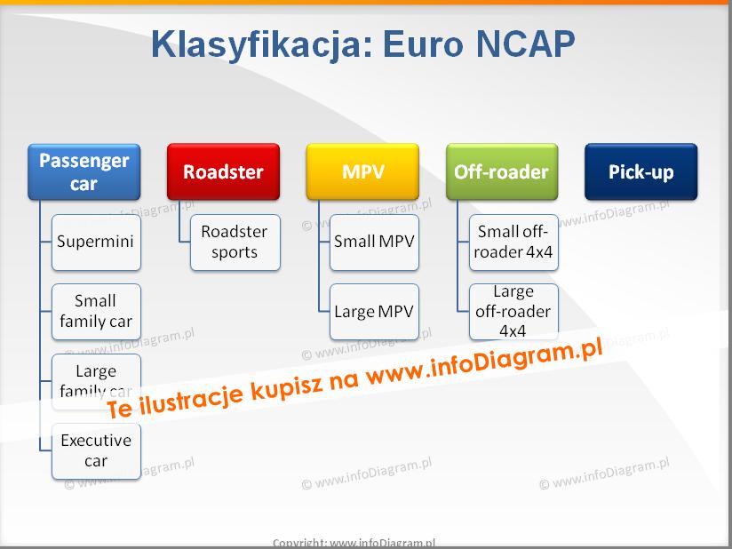 samochody Euro NCAP Klasyfikacja