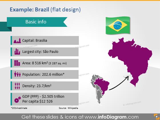 Brasil PPT Map Flag Demographic data South America