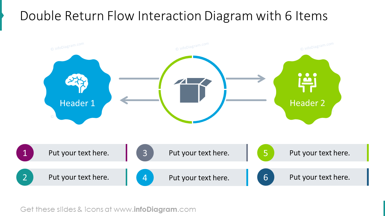 Double return flow interaction diagram with 6 items