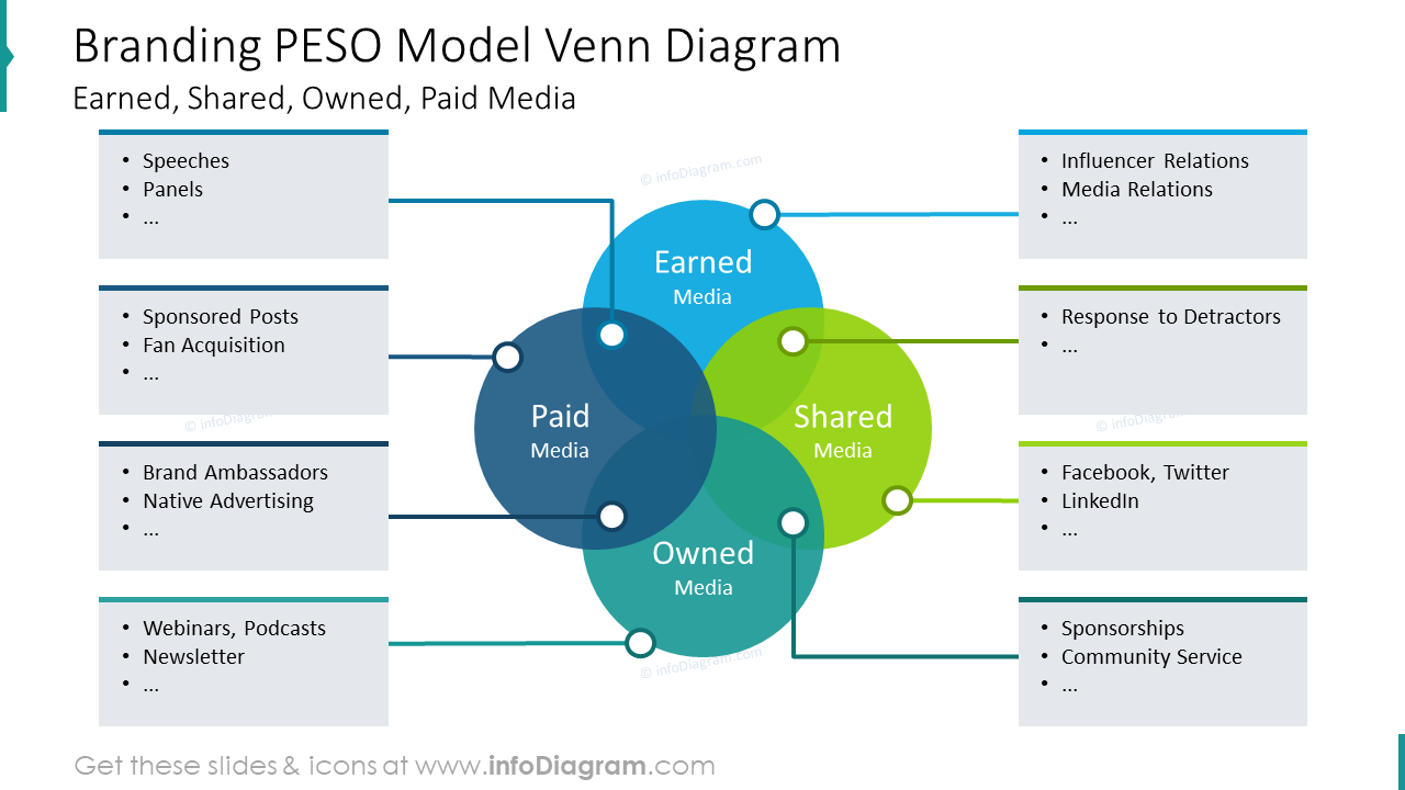 Branding PESO model showed with venn diagram