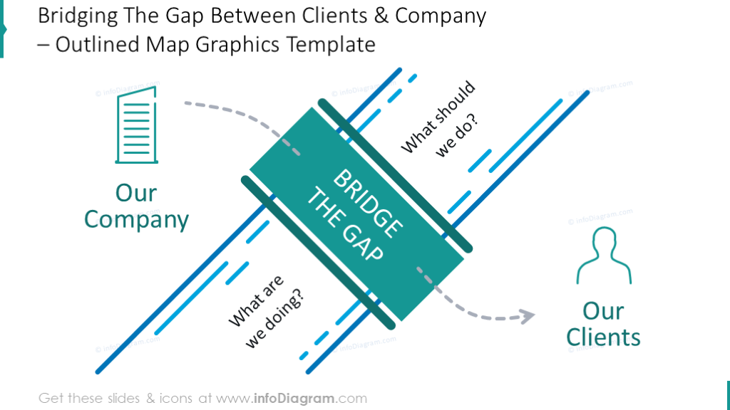 Bridging The Gap Between Clients and Company shown with bridge graphics