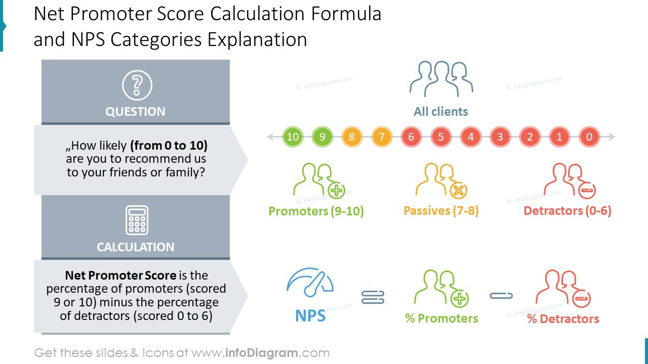 Net Promoter Score Calculation Formula and NPS Categories Explanation