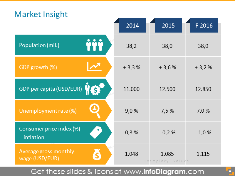 Market insight table - retail statistics and information