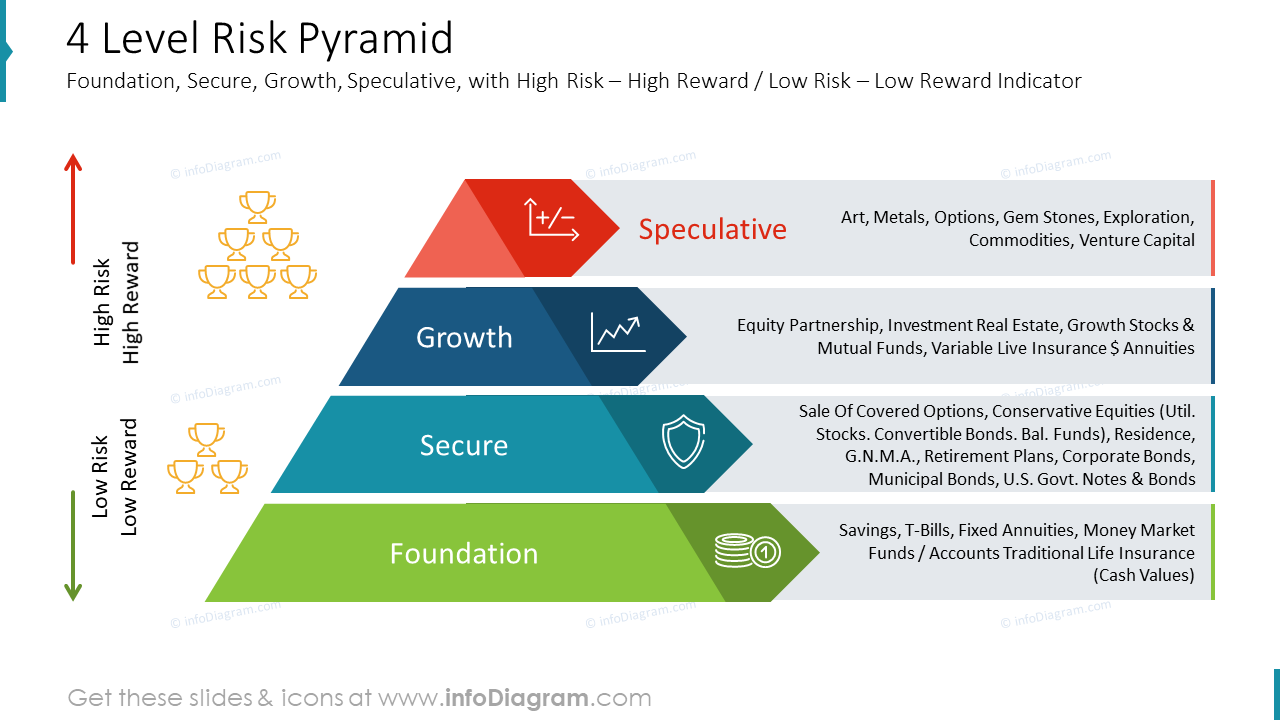 4 Level Risk Pyramid Foundation, Secure, Growth, Speculative, with High Risk – High Reward / Low Risk – Low Reward Indicator