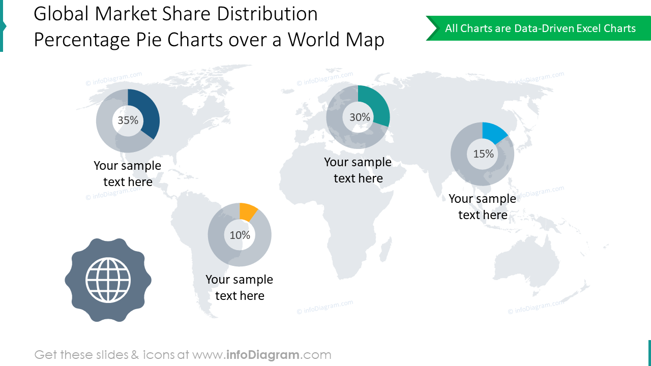 Pie graphics showing global market share distribution over the world