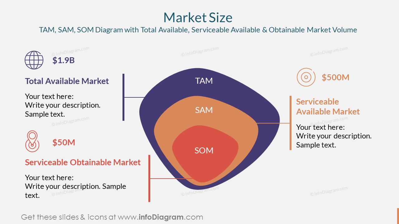 Market SizeTAM, SAM, SOM Diagram with Total Available, Serviceable Available & Obtainable Market Volume