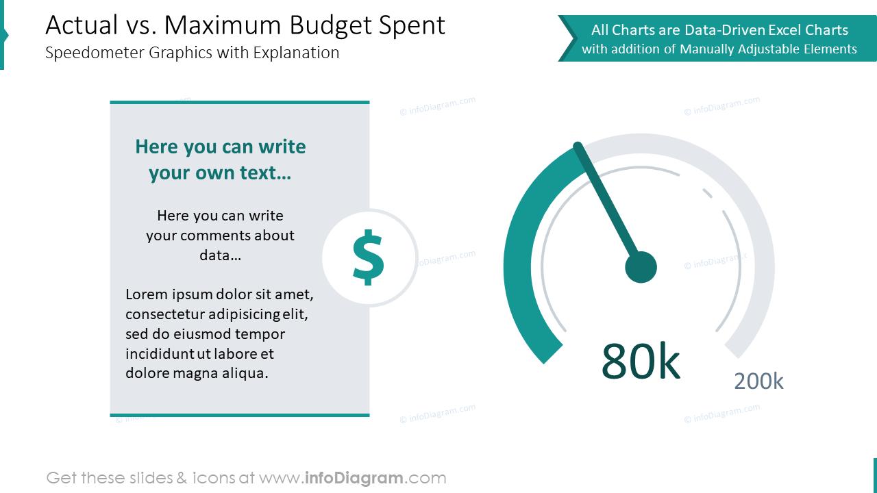 Actual versus maximum budget spent speedometer graphics