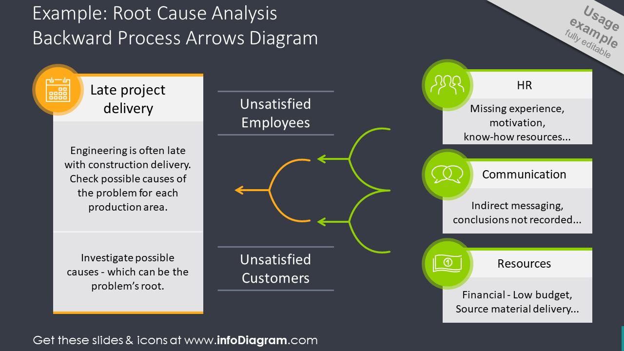 Root cause analysis explaining backward process