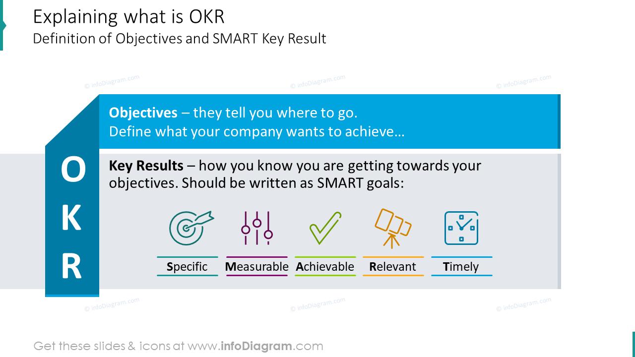 Explaining slide what is OKR