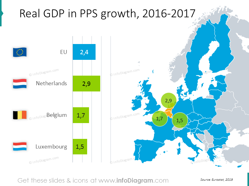 Real GDP in PPS growth chart: Netherlands, Belgium, Luxembourg