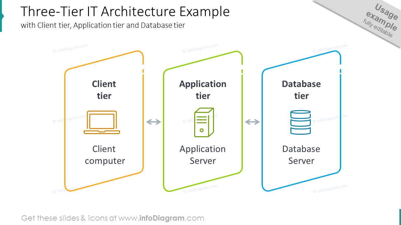 Three-tier IT architecture diagram shown with outline graphics