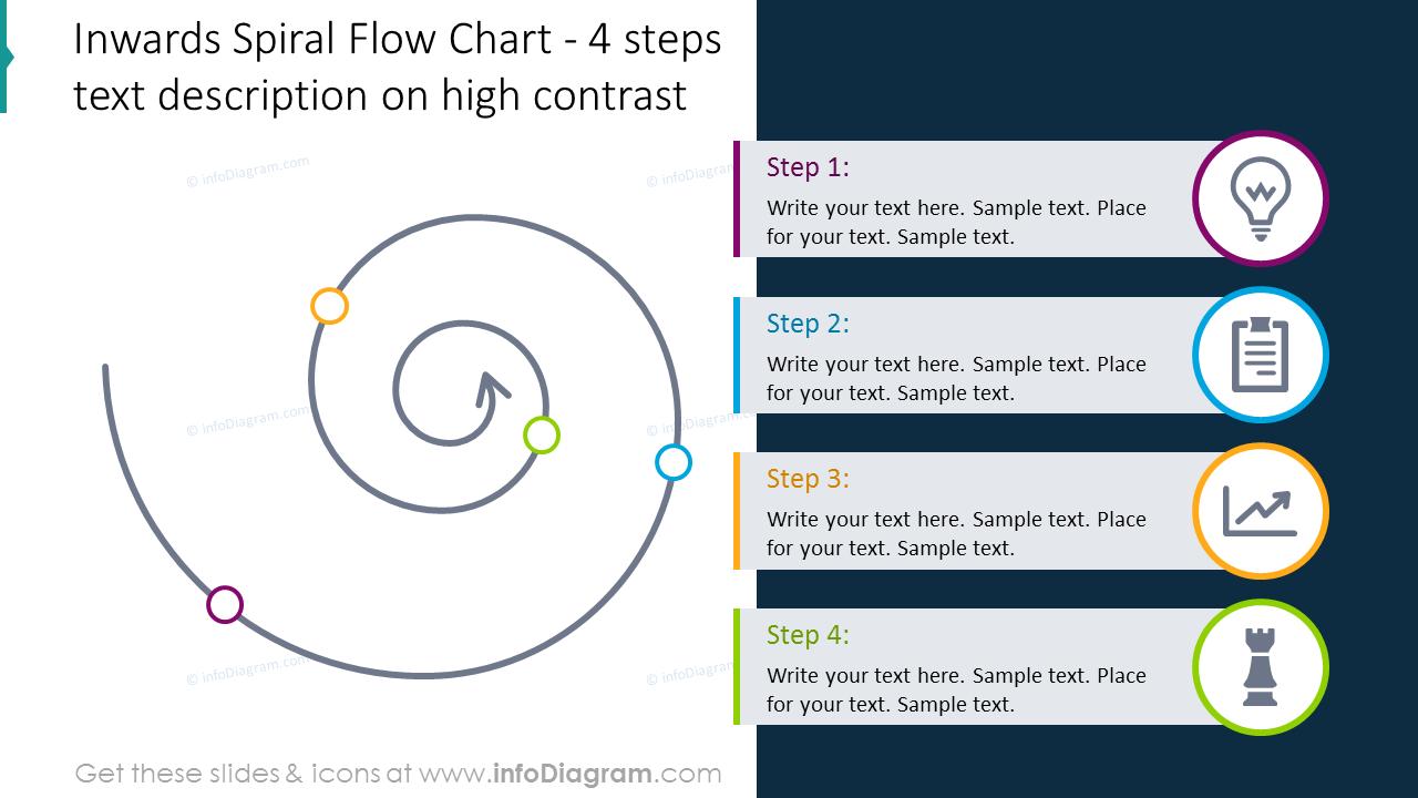 Four items spiral flow chart on a dark background
